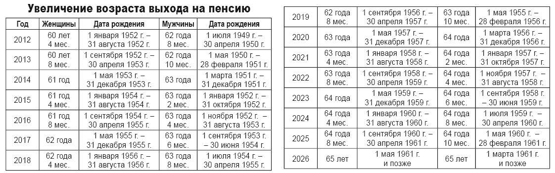 График ухода на пенсию с 2017 года